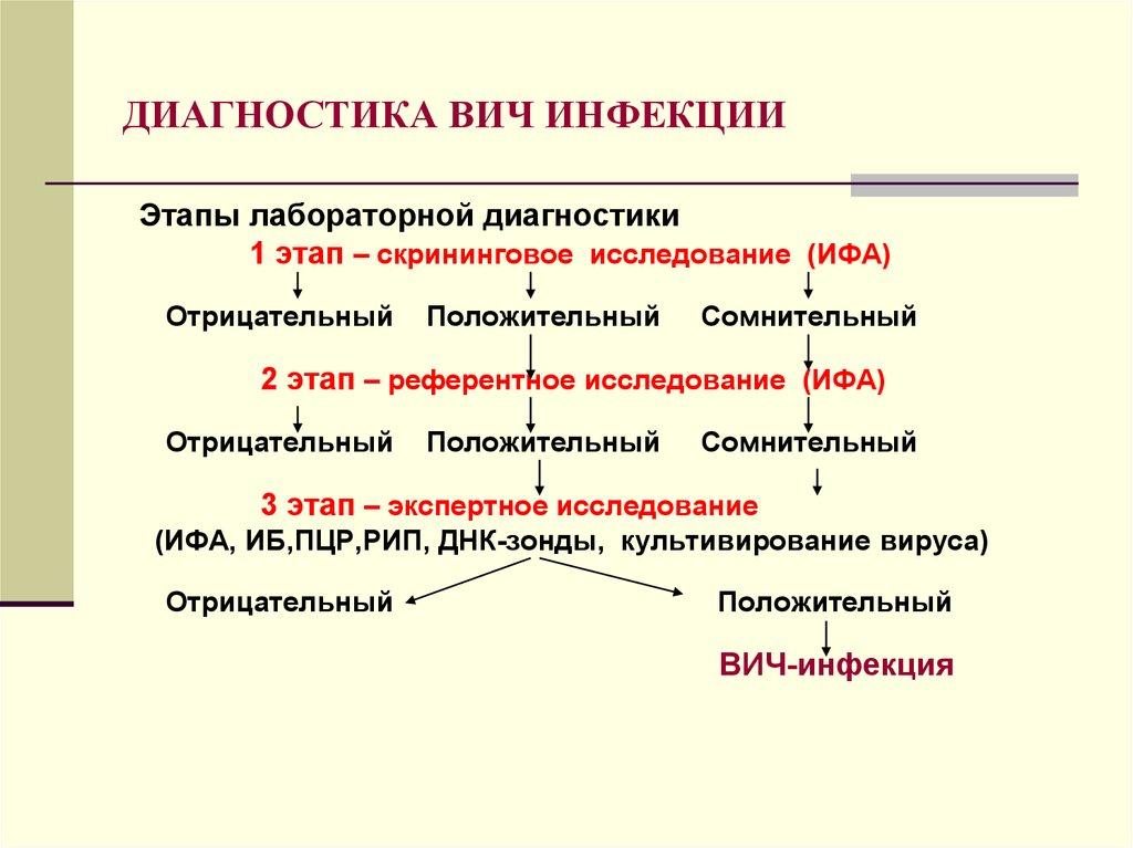 ВИЧ - инфекция