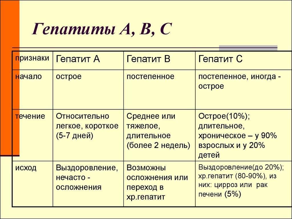 Чем отличается гепатит С от В